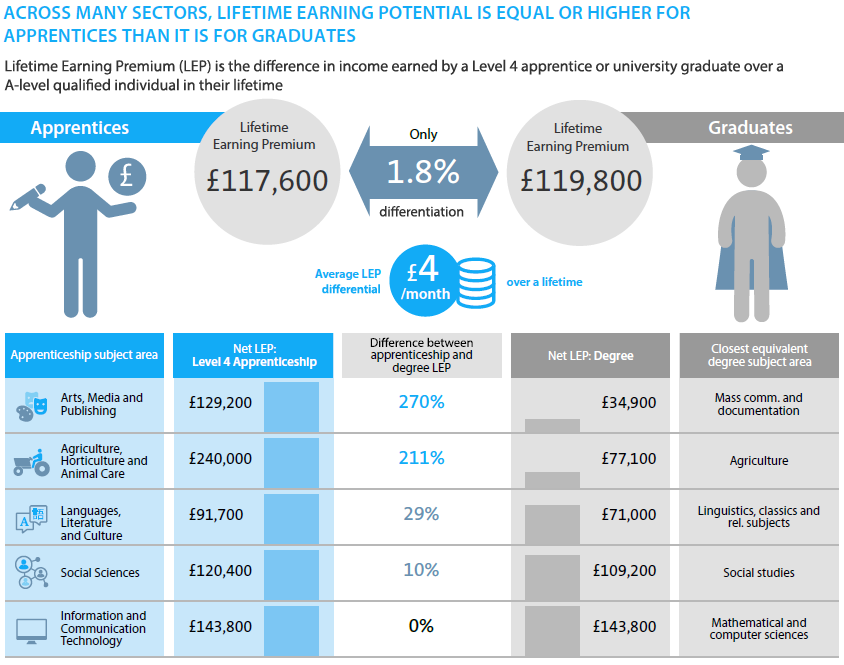 Infograhic Productivity and Lifetime Earnings of Apprentices and Graduates Report - Barclays and CEBR