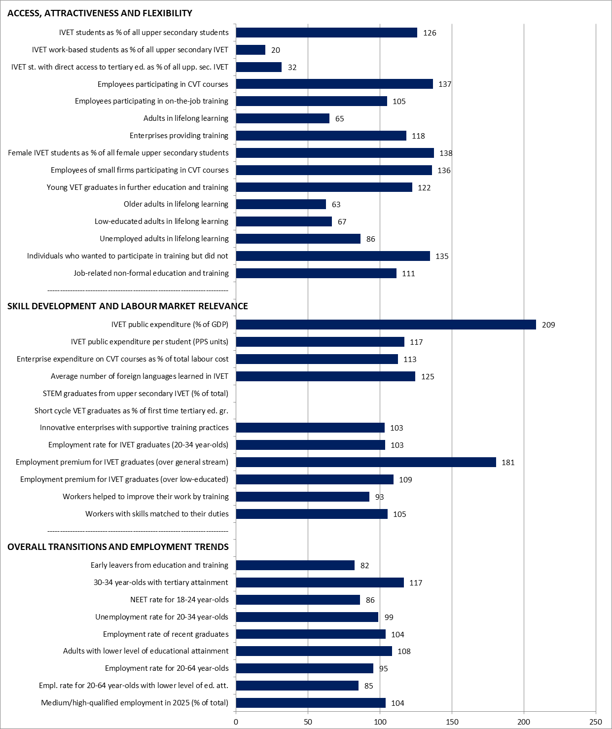 Belgium Graph Statistical overviews on VET 2017