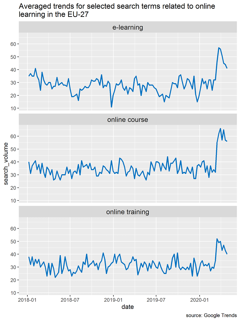 Covid and searches in google trends
