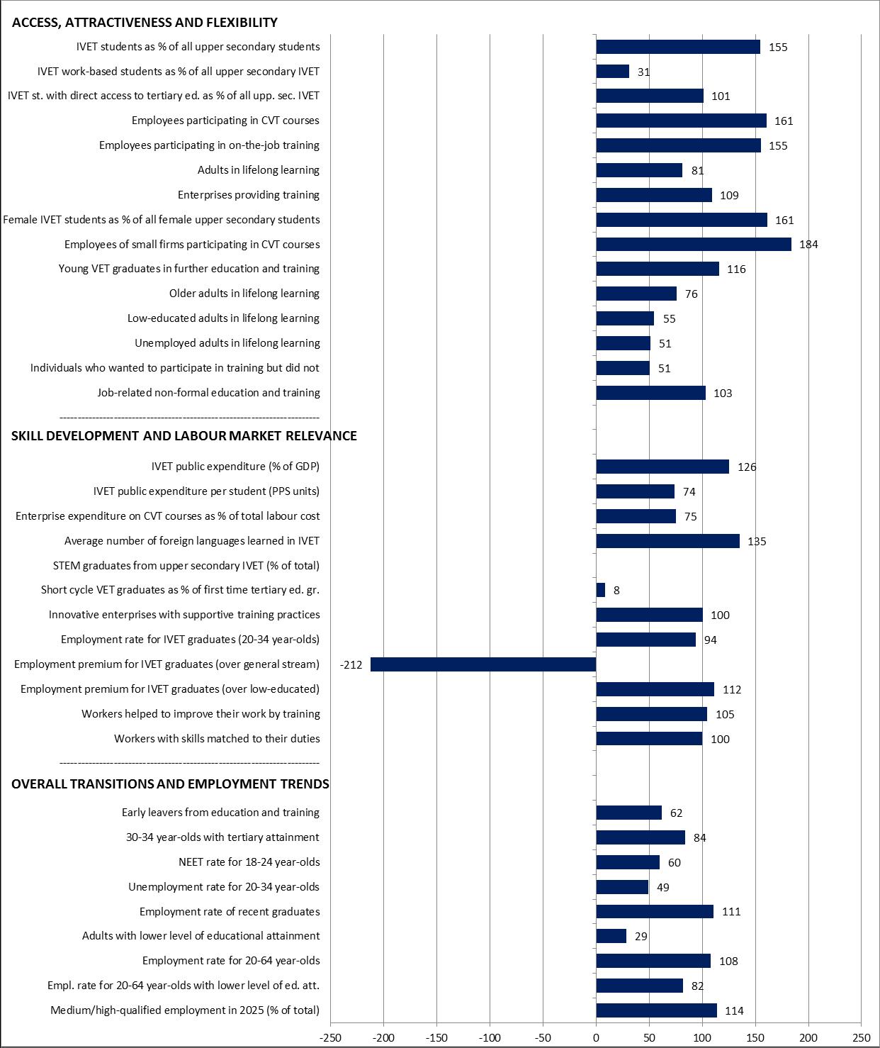Czech Republic Graph Statistical overviews on VET 2017