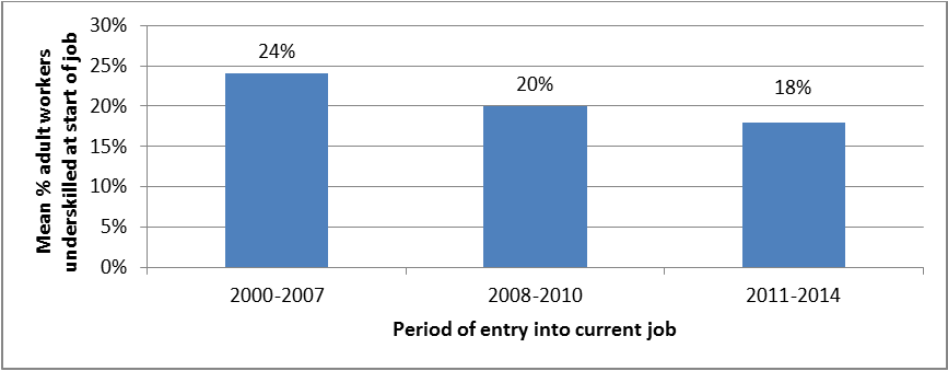 Average share of adult employees (aged 24–65) who were under-skilled at the start of their job by period of job entry, 2014, EU28