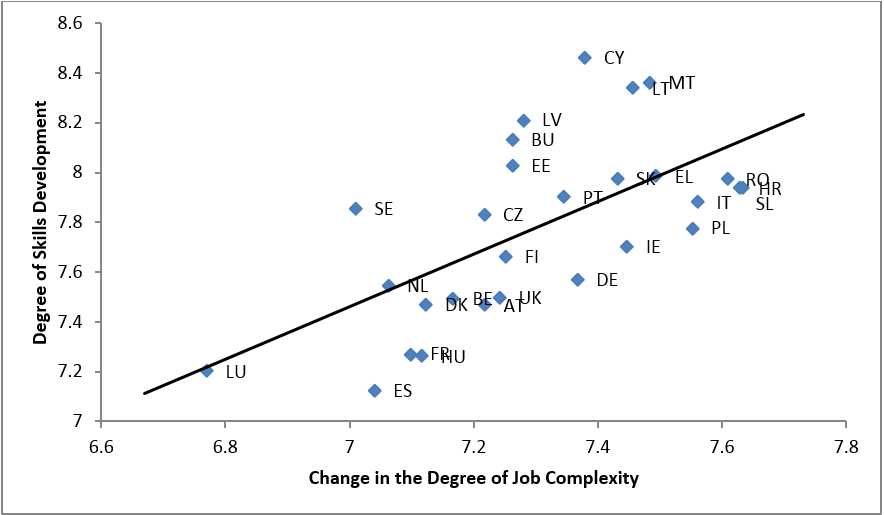 FIGURE 1: Changes in job complexity and degree of skills development