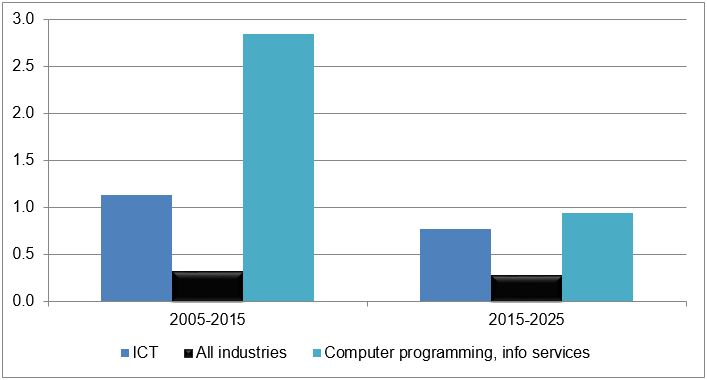 Figure 1 Past and anticipated employment growth rates in ICT and all industries, 2005-25, EU28