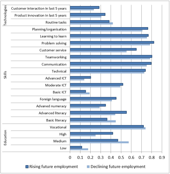 Figure 4 Comparison Of Average Degree Of Importance Of Skills And Technologies Between C Ers Of Jobs With Positive And Negative Anti Ted Employment