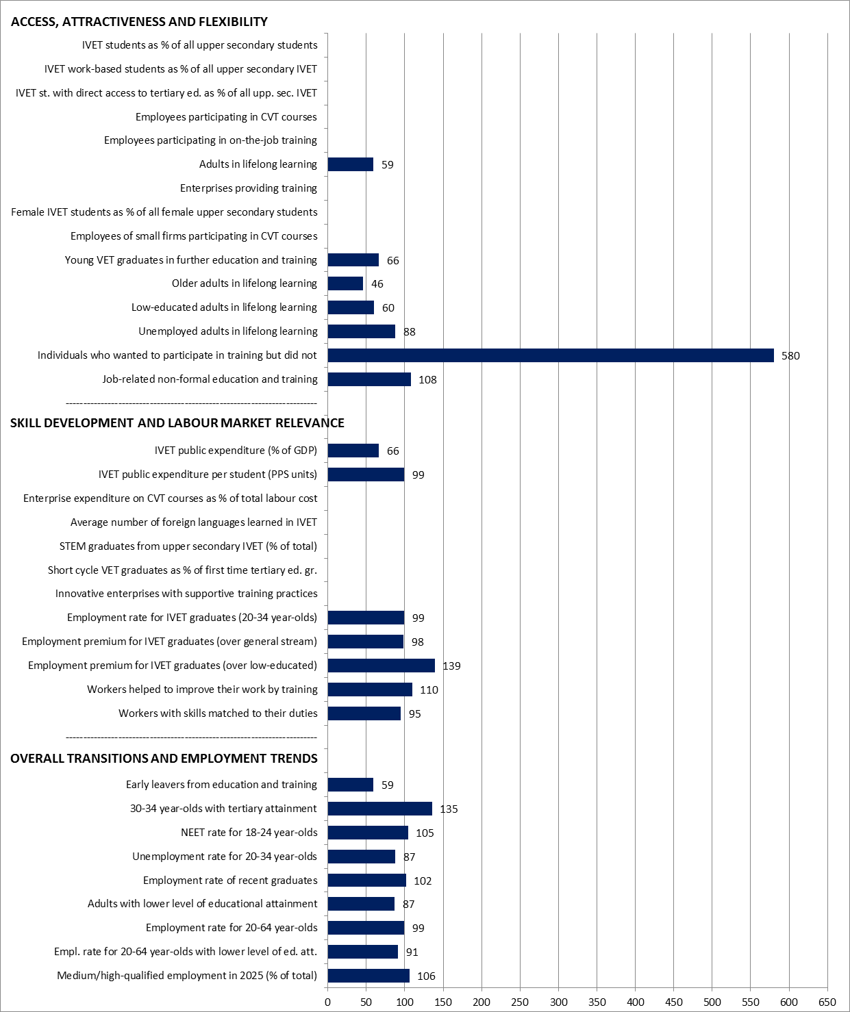 Ireland Graph Statistical overviews on VET 2017