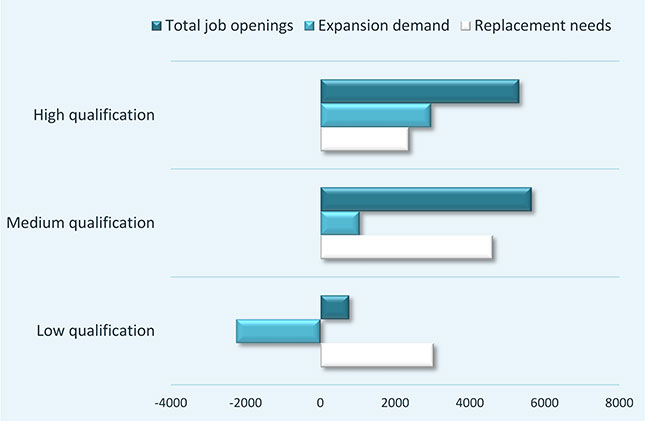 Figure 4 Total Job Opportunities By Qualification 2013 25 Italy Thousands
