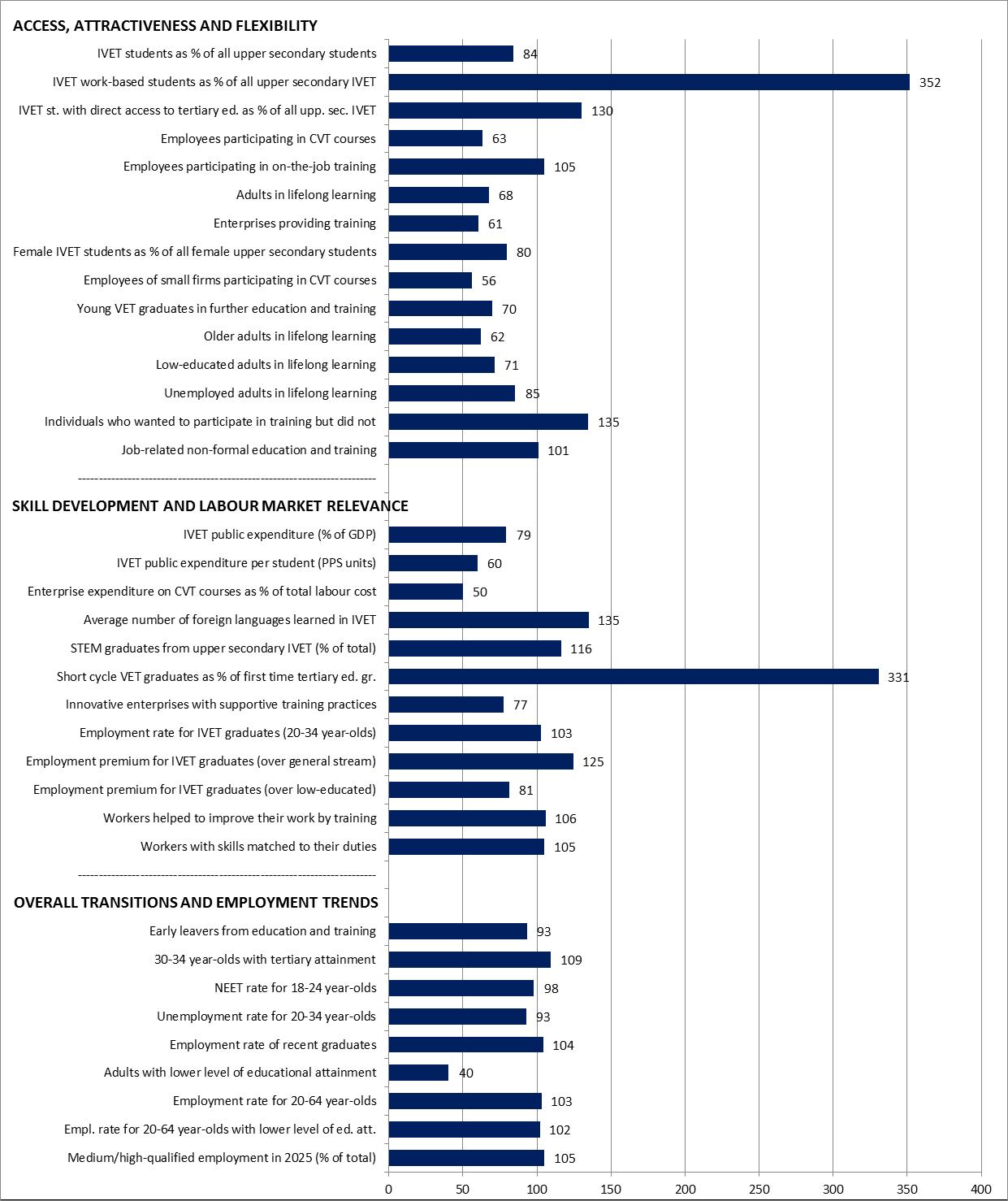 Latvia Graph Statistical overviews on VET 2017