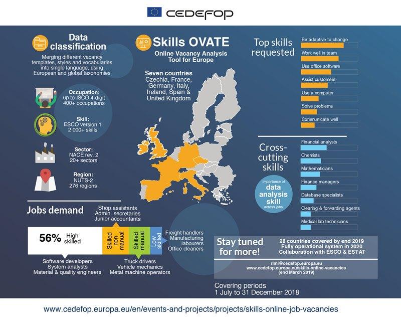 Online vacancies infographic