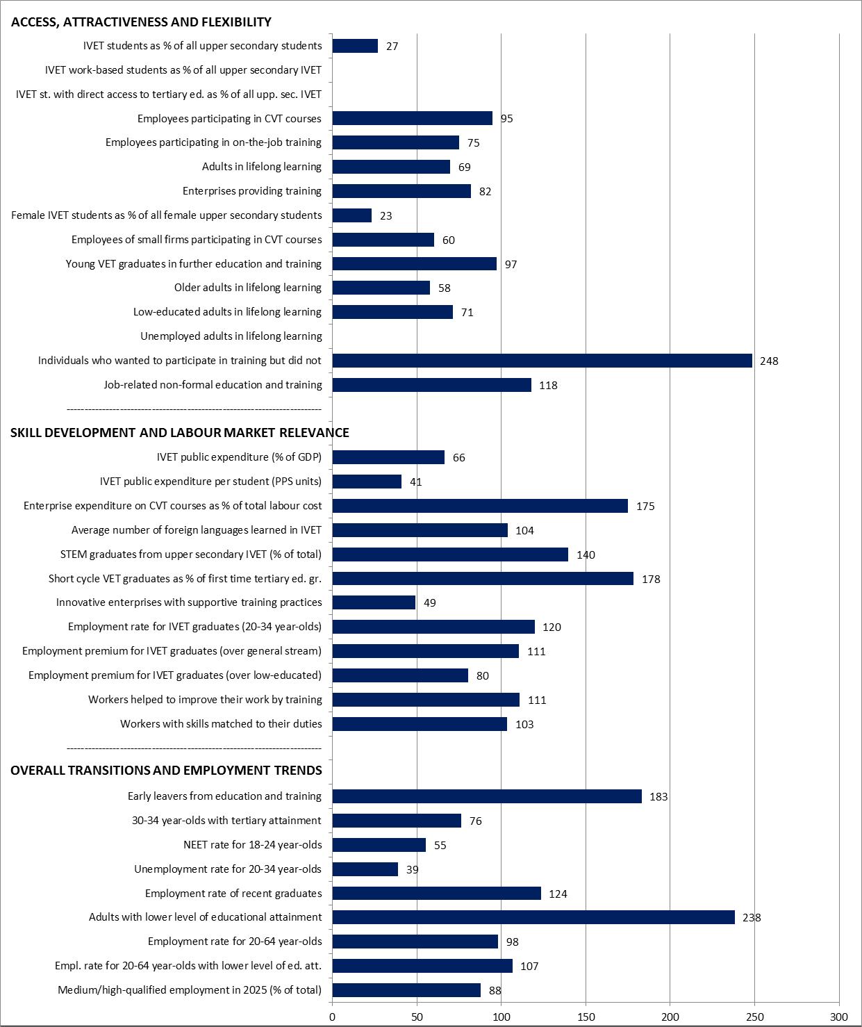 Malta Graph Statistical overviews on VET 2017