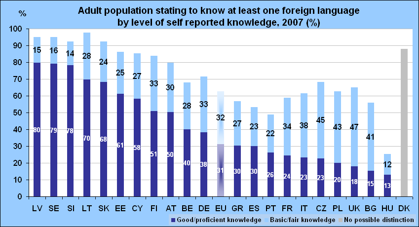 How many adults actually speak a foreign language?   Cedefop