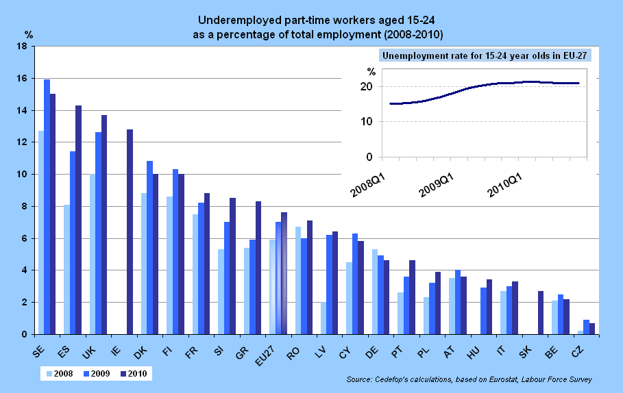 Crisis Pushes Young People Towards Involuntary Part Time Jobs Cedefop