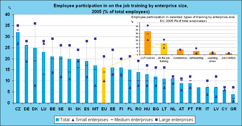 Training Methods: On Job Training and off the Job Training Methods