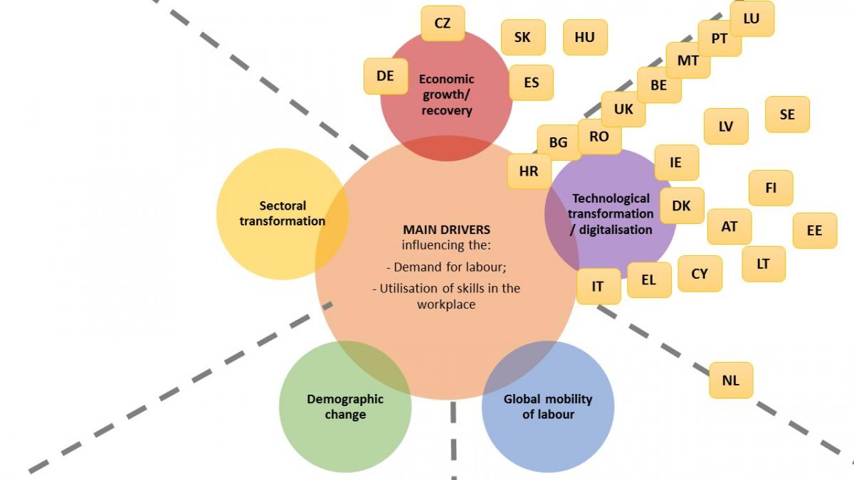 Drivers of change in using online job vacancies by employers