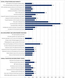 Denmark Graph Statistical overviews on VET 2017