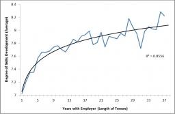 Figure 1: Average skills development by years of employer tenure, 2014, EU28