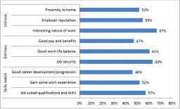 Figure 1 Reasons for accepting current job, EU adult employees, 2014, EU28