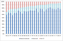 Figure 1 Level of ICT skills needed to do the job, adult employees, 2014, EU-28
