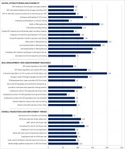 France Graph Statistical overviews on VET 2017
