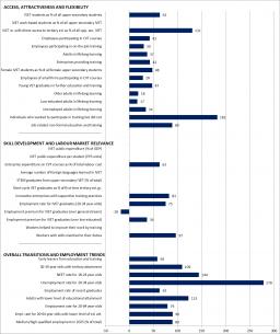 Greece Graph Statistical overviews on VET 2017