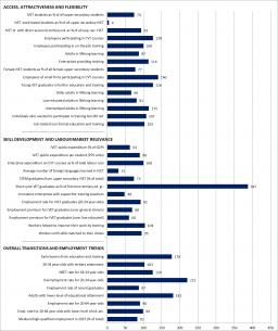 Spain Graph Statistical overviews on VET 2017